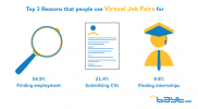 More Than Three Quarters of Respondents in the Middle East Use Virtual Job Fairs to Job Hunt and Submit CVs