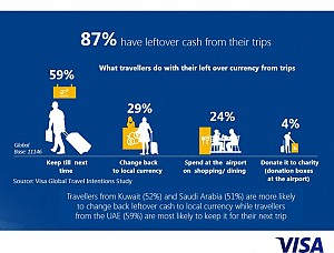 Visa study shows GCC travelers are increasingly connected online in all phases of their journey