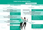 Sharing 20+ years of cyberthreat expertise: Kaspersky opens privileged access to curated features of its threat intelligence