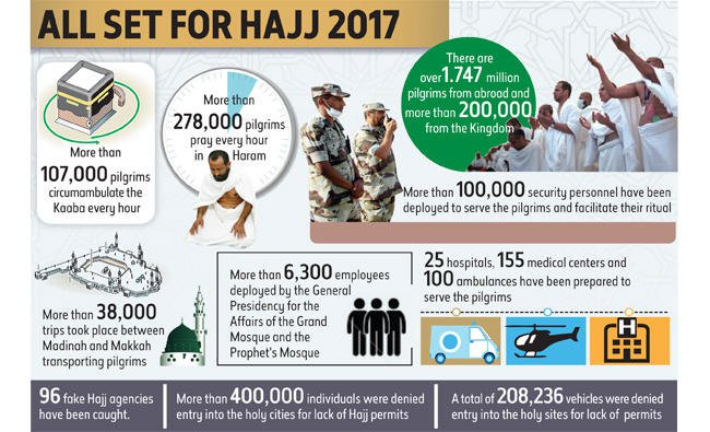 Saudi Arabia's Hajj agencies 'ready to serve over 2m pilgrims' - Eye