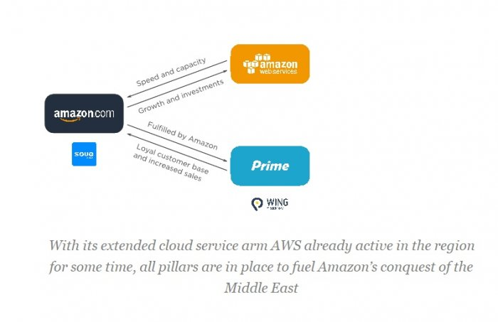 Batten down the Hatches: Amazon me is Coming - Eye of Riyadh