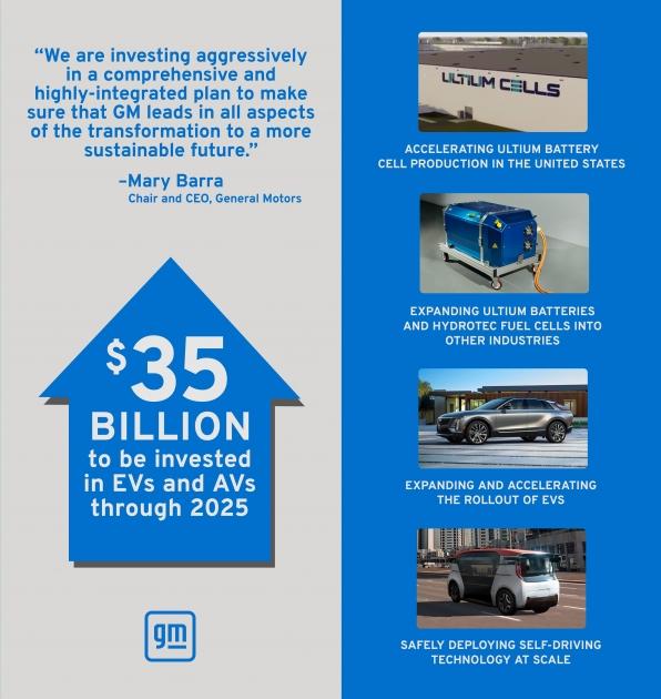 'جنرال موتورز' ستعزّز استثماراتها بمجال المركبات الكهربائية ومركبات القيادة الذاتية لتصل إلى 35 مليار دولار حتى العام 2025